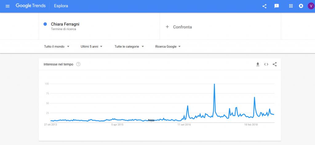 Google trends chiara ferragni