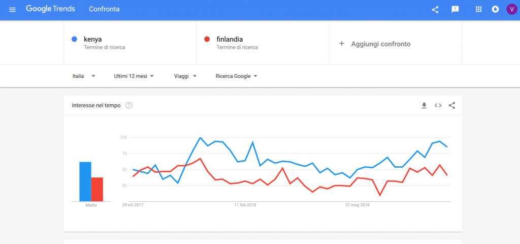 google trends confronto keywords
