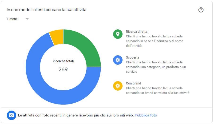 Fai crescere il tuo Business con Google My Business Grafico ricerca