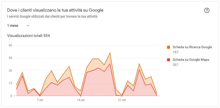 Fai crescere il tuo Business con Google My Business Grafico tipo ricerca su Google Maps