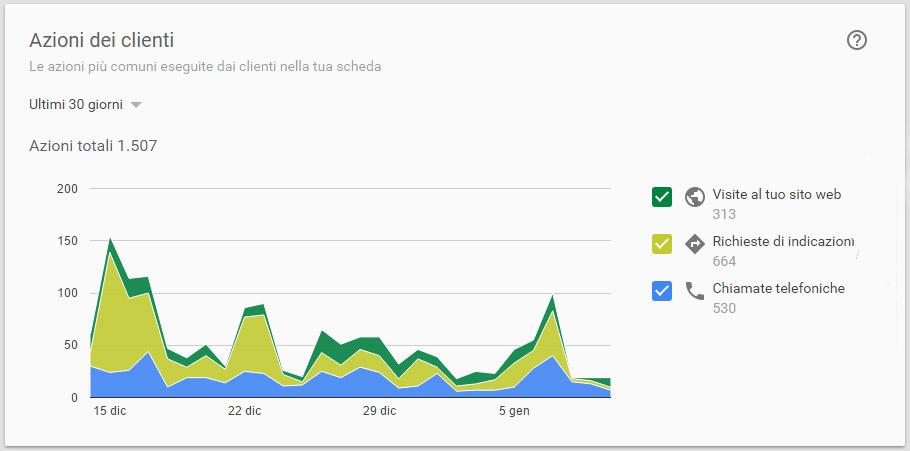 Statistiche pagina google plus azioni realizzate dagli utenti