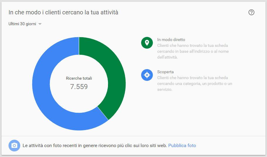 Statistiche pagina google plus che indica come gli utenti visualizzano tua attività