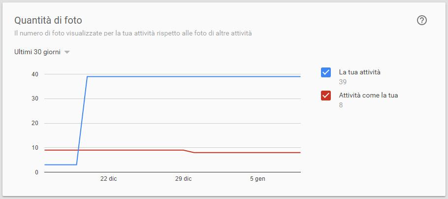 Statistiche pagina google plus che indica il numero di foto caricate rispetto ai competitors