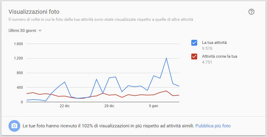 Statistiche pagina google plus che mostra il numero di telefonate effettuate dagli utenti