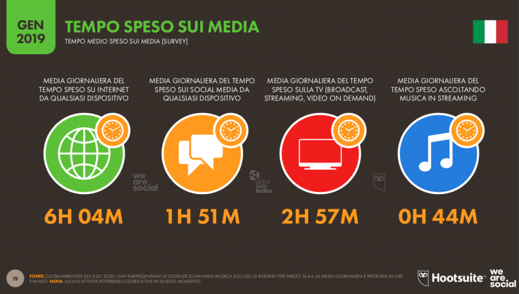 Tempo-speso-sui-media-global-digital-report-2019-1024x580