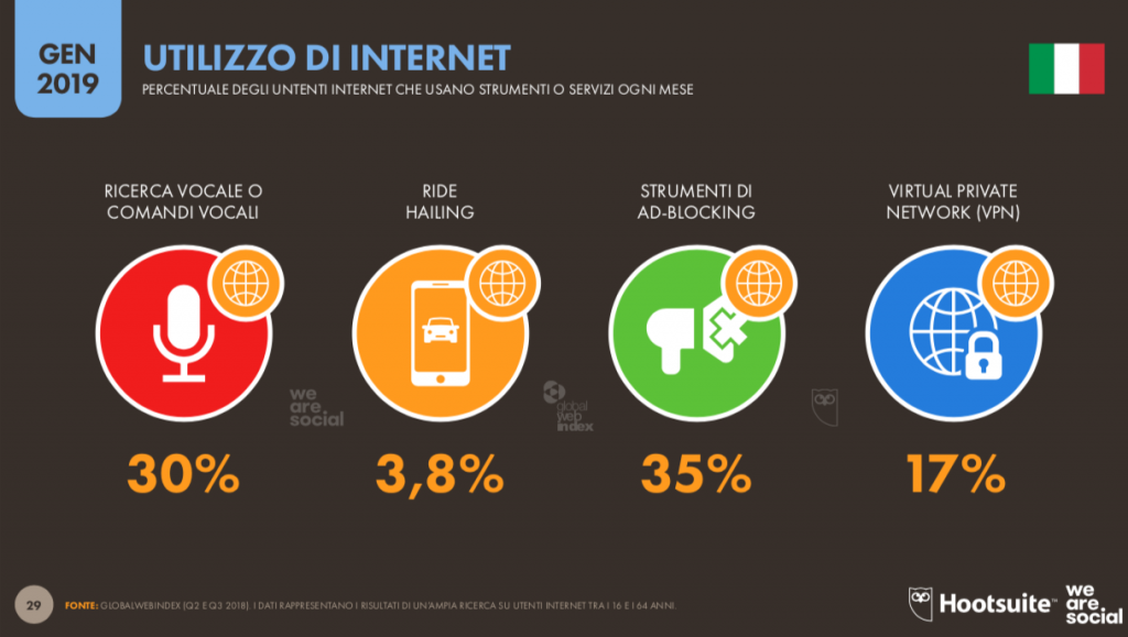 ricerca-vocale-global-digital-report-2019-1024x579