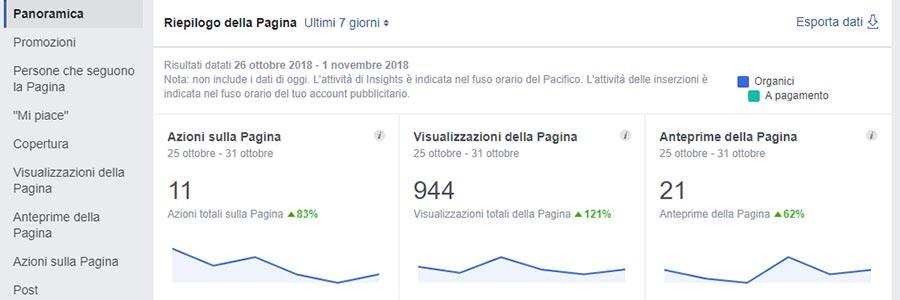 Grazie agli insight di Facebook puoi vedere tantissime statistiche