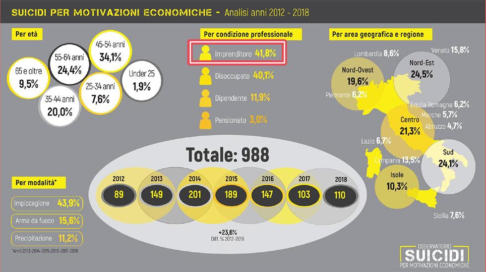 statistiche suicidi per motivi economici