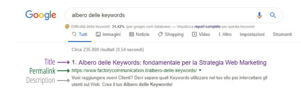 """Esempio di ricerca in Google utilizzando la parola chiave """"Albero delle keywords"""""""