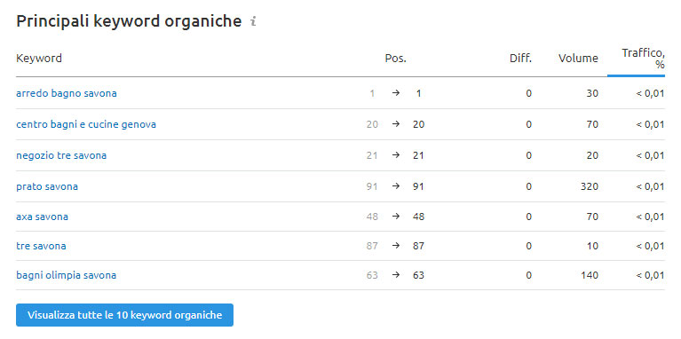 riepilogo keyword competitor analisi effettuata con semrush