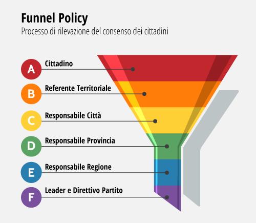 Funnel Policy Processo di rilevazione del consenso dei cittadini