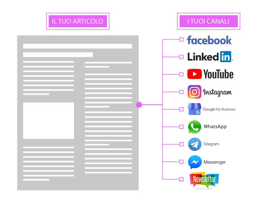 Grafico che mostra quali canali puoi utilizzare per pubblicare il tuo contenuto