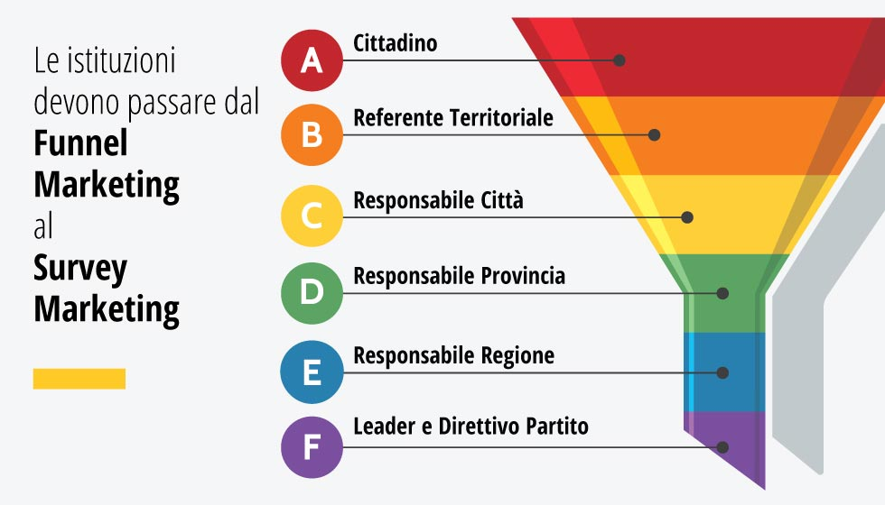 Le Istituzioni Devono Passare Dal Funnel Marketing Al Survey Marketing
