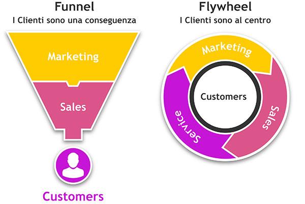 HubSpot Inbound Marketing come passare da Funnel a Flyweel