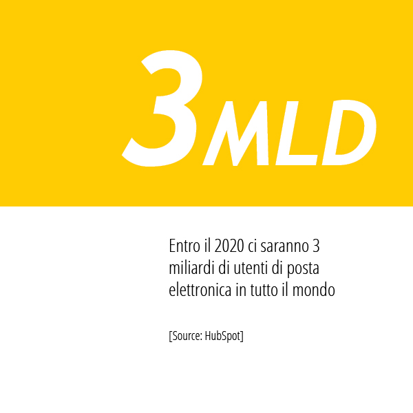 Statistiche E-mail Marketing Di HubSpot Sul Numero Di Utenti Di Posta Elettronica