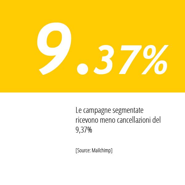 Statistiche Email Marketing Di HubSpot Sulla Segmentazione Delle Campagne