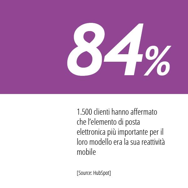 Statistiche Email Marketing Di HubSpot Sulla Versione Mobile