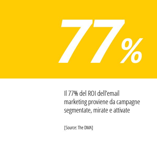 Statistiche HubSpot Sul ROI Nel E-mail Marketing