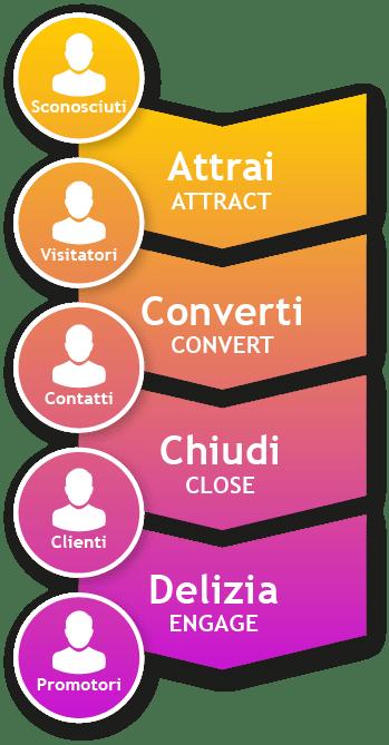 Le 4 fasi dell'Inbound Marketing: 1) Attrai 2) Converti 3) Chiudi 4) Delizia