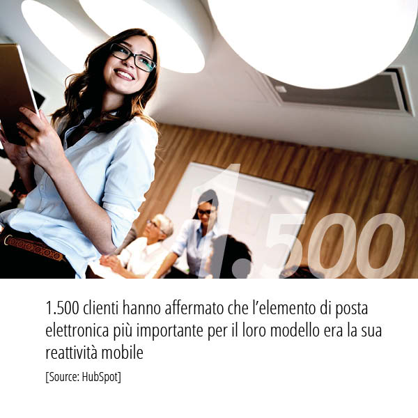 Statistiche Email Marketing 1500 clienti hanno affermato che la versione mobile e importantissima