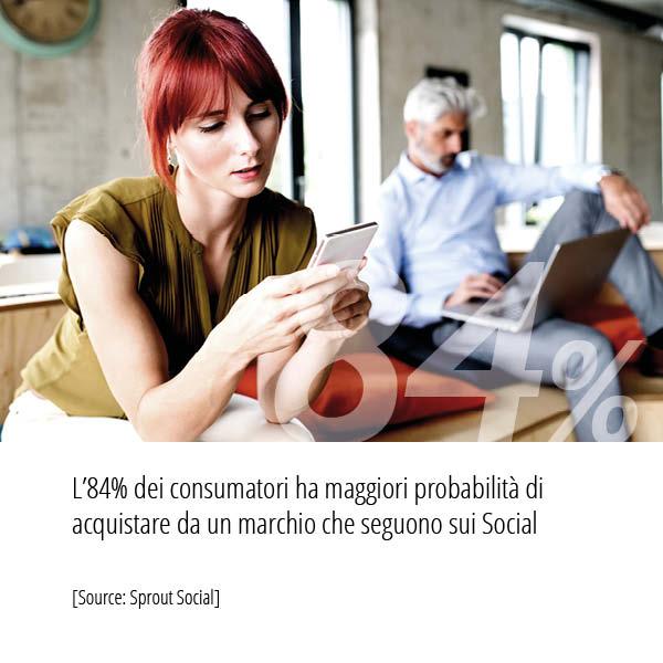 Statistiche Inbound Marketing: L'84% dei consumatori ha maggiori probabilità di acquistare da un marchio che seguono sui Social