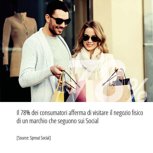Statistiche Inbound Marketing numero di consumatori afferma di visitare il negozio fisico di un marchio che seguono sui Social