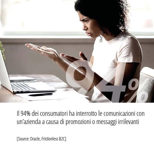 Statistiche di Oracle, Frictionless B2C relative numero il dei consumatori ha interrotto le comunicazioni con un'azienda a causa di promozioni o messaggi irrilevanti