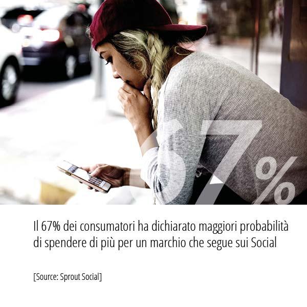 Statistiche Inbound Marketing sulla probabilita di spesa per un marchio che segue sui Social
