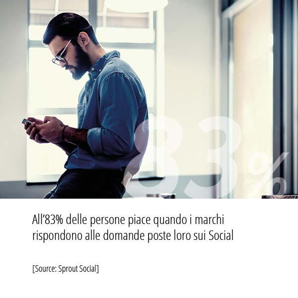 Statistiche Social Media Marketing quante persone piace quando i marchi rispondono alle domande poste loro sui Social