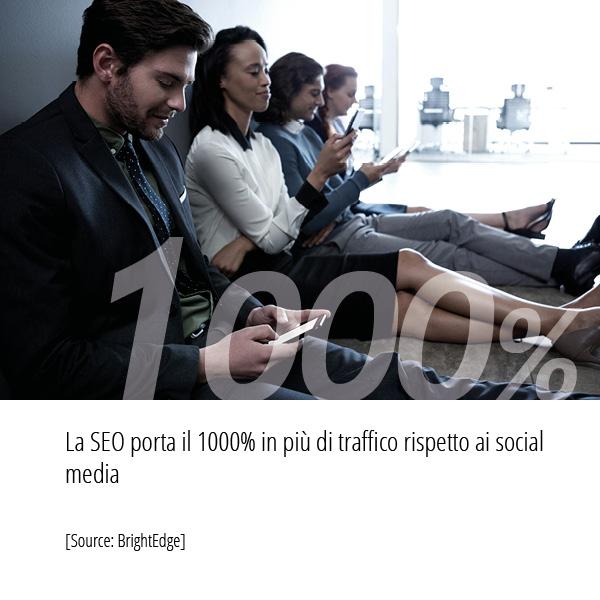 In base ad una ricerca effettuata da BrightEdge La SEO porta il 1000% in più di traffico rispetto ai social media