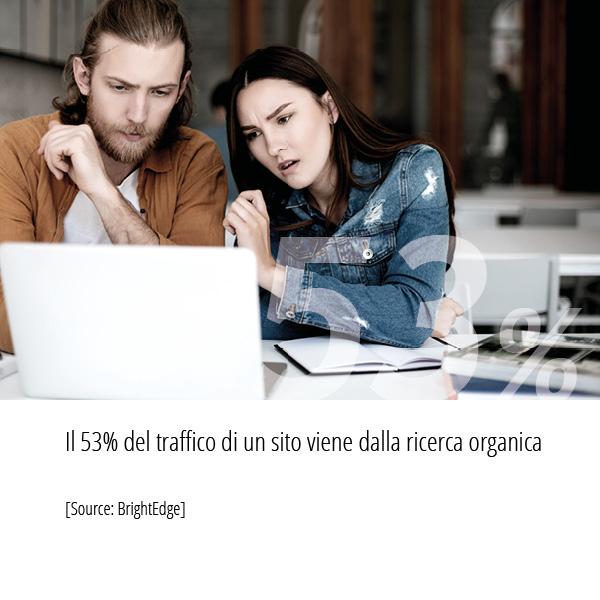 Statistiche Strategia SEO Fonte BrightEdge Il 53% del traffico di un sito viene dalla ricerca organica