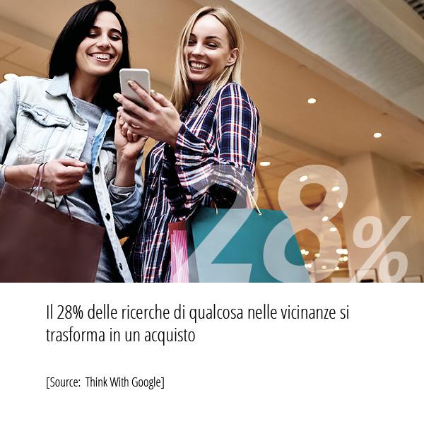 Il 28% delle ricerche di qualcosa nelle vicinanze si trasforma in un acquisto [Source: Think With Google]