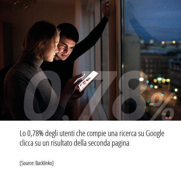 Statistiche Strategia SEO Backlinko 078 per cento degli utenti compie una ricerca su Google clicca su un risultato della seconda pagina
