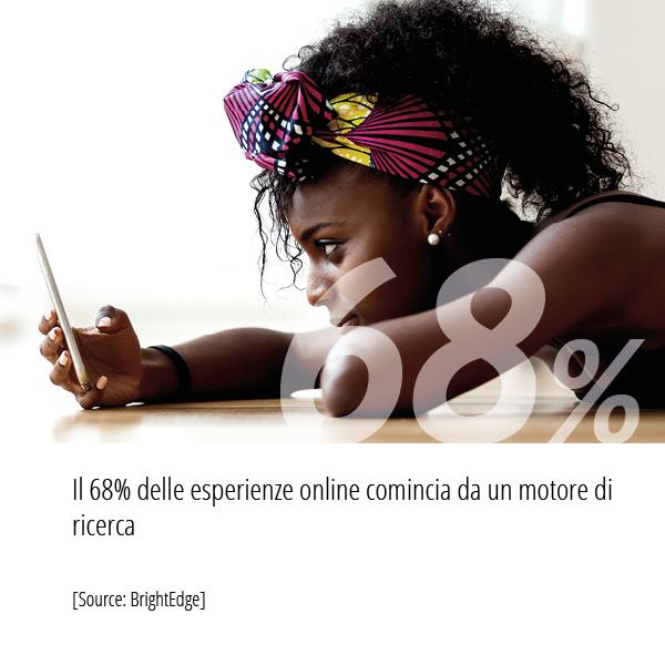 Statistiche Strategia SEO BrightEdge Il 68 per cento delle esperienze online comincia da un motore di ricerca