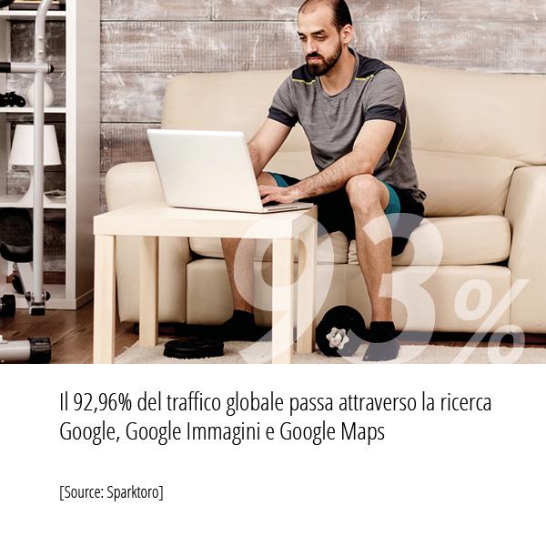 Statistiche Strategia SEO Sparktoro Il 93 per cento del traffico globale passa attraverso la ricerca Google