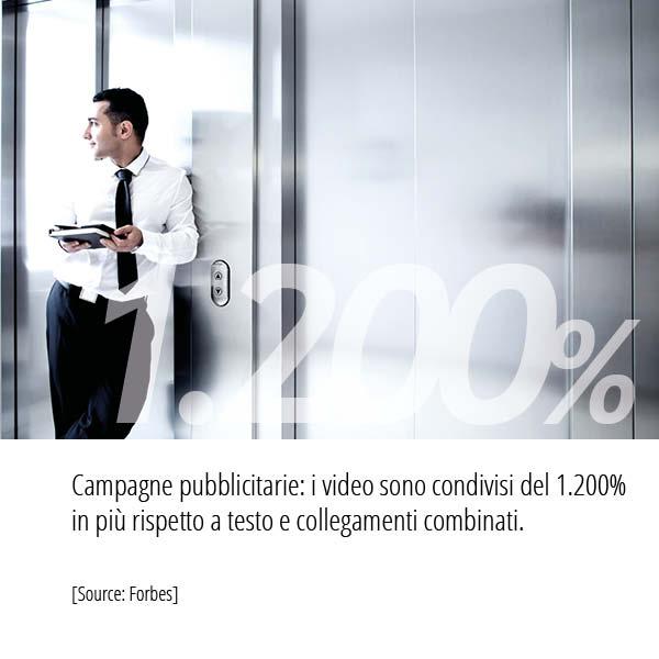 Statistiche Forbes. Campagne pubblicitarie: i video sono condivisi del 1.200% in più rispetto a testo e collegamenti combinati.