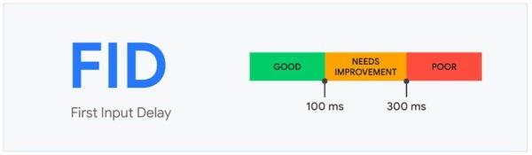 Parametro FID First Input Delay di Google