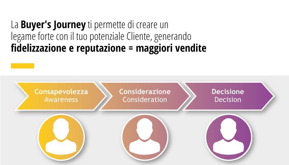 Buyer's Journey Permette Di Creare Un Legame Forte Con Il Tuo Potenziale Cliente
