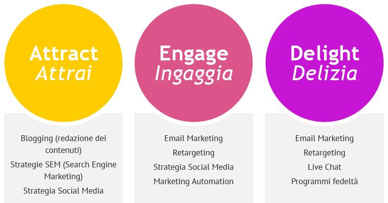Per ogni fase della Buyer's Journey possiamo utilizzare canali e strumenti di marketing differenti, per creare la giusta relazione con i nostri utenti