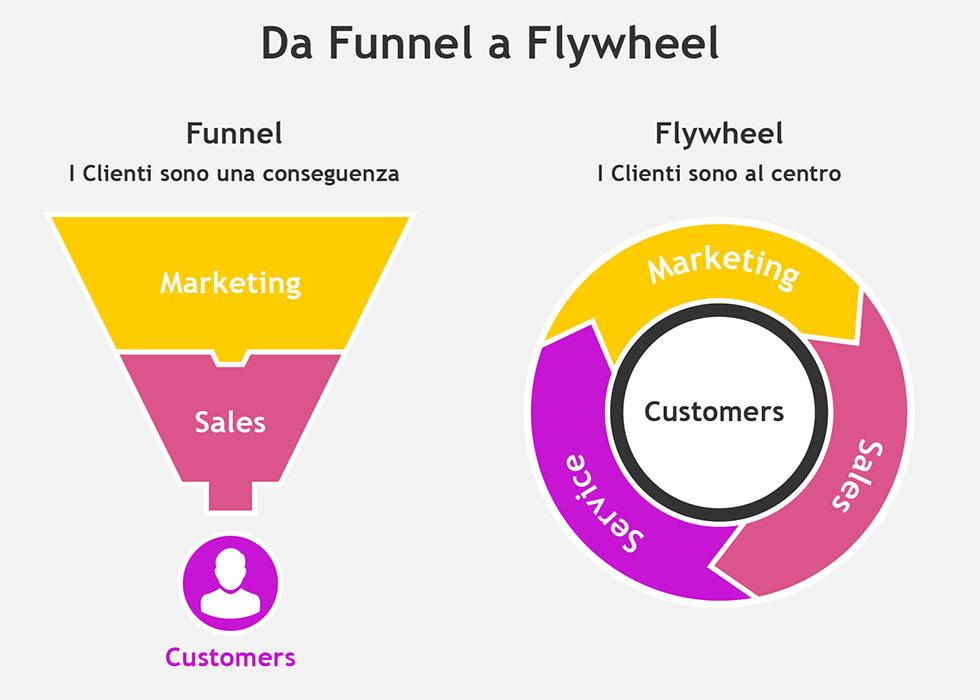 Da Funnel di vendita a Flywheel: strategie a confronto