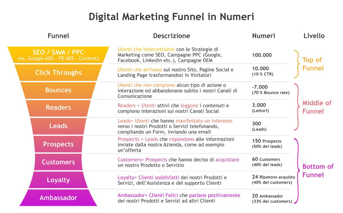 Digital Marketing Funnel tradotto in numeri - Grafico realizzato da Factory Communication
