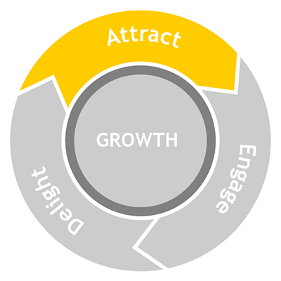 Flywheel Attract Stage Fase della attrazione