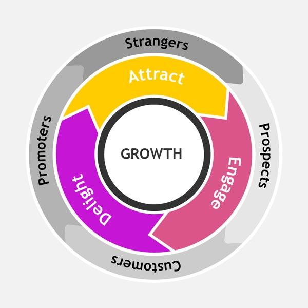 Marketing Flywheel evoluzione del Funnel Marketing