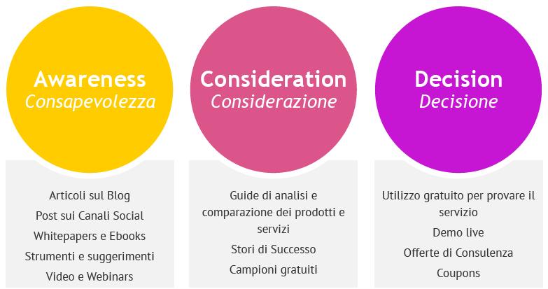 Il contenuto giusto per ogni fase della Buyer Journey: Consapevolezza (Awareness), Considerazione (Consideration) e Decisione (Decision)