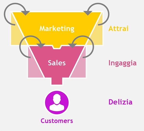 Il Funnel Marketing visto da Factory Communication
