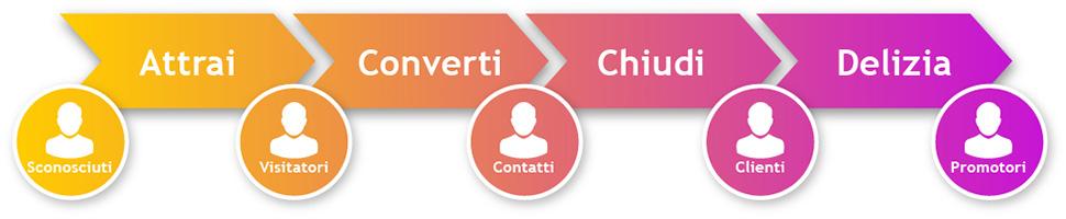 In questa immagine le 4 fasi dell'Inbound Marketing: Attrai, Converti, Chiudi, Delizia