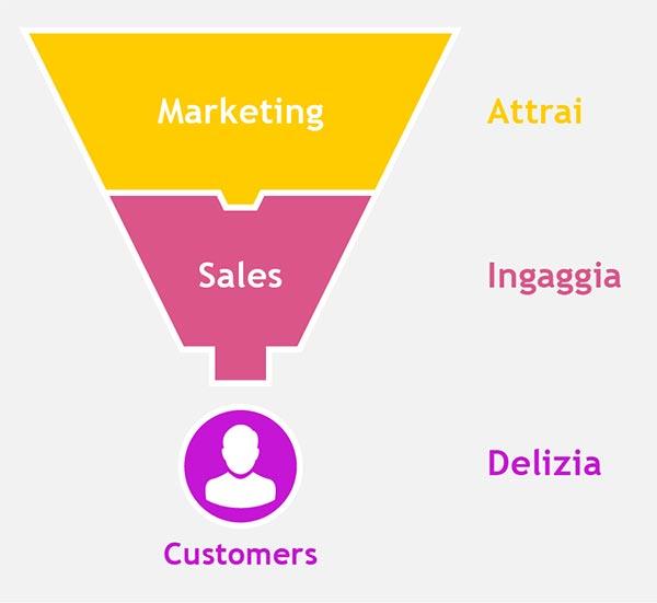 Il Funnel Marketing si articola in 3 step: Attrai, Ingaggia, Delizia