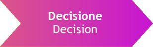 Le tre fasi della Buyer Journey DECISION