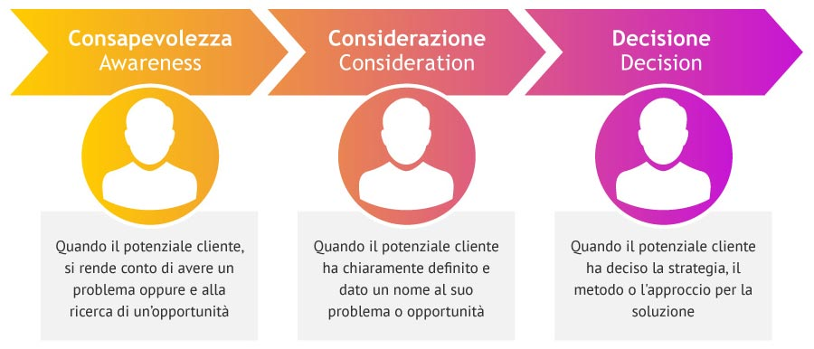 Le tre fasi della Buyer's Journey: Consapevolezza, Considerazione, Decisione