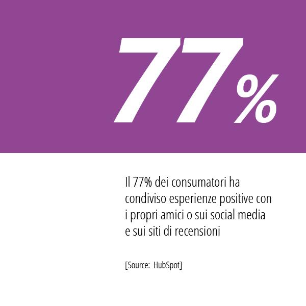 In Questa Immagine La Statistica HubSpot Sulla Condivisione Social Dei Consumatori